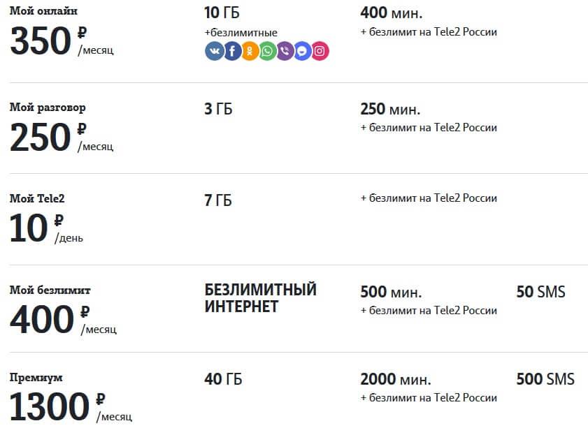 тарифы теле2 санкт петербург 2018 действующие