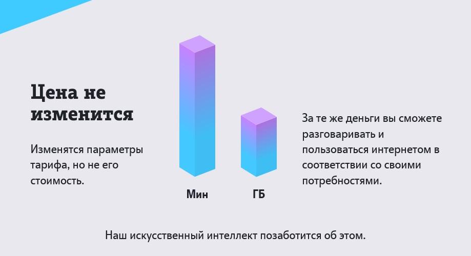 Новый «умный тариф» теле2 - подробное