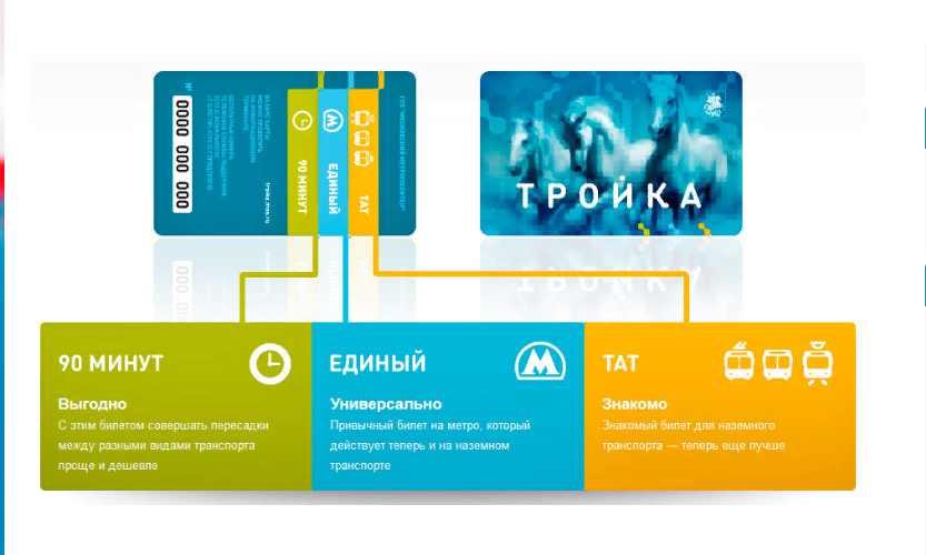 Стоимость поездки в метро москва 2021