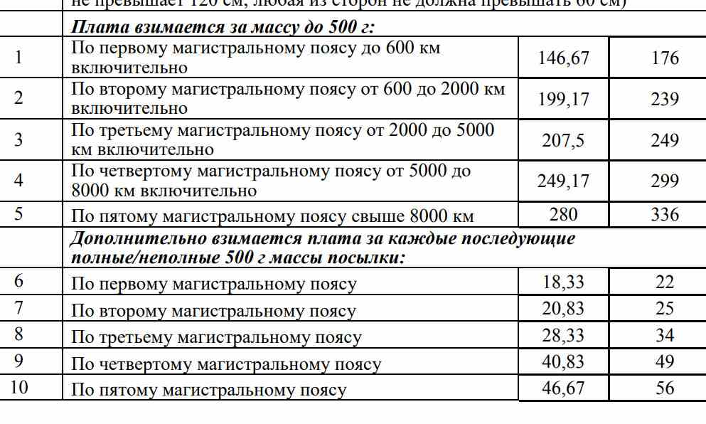 почта россии тарифы почтовых отправлений 2020
