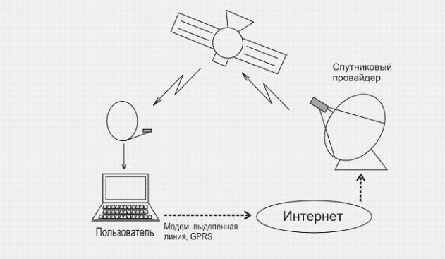 спутниковое тв и интернет в частный дом от мтс